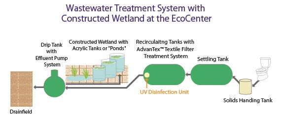 Wastewater Treatment System Schematic
